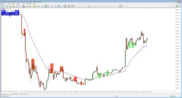 Trade a hírekben - Binary Options stratégia | edzés
