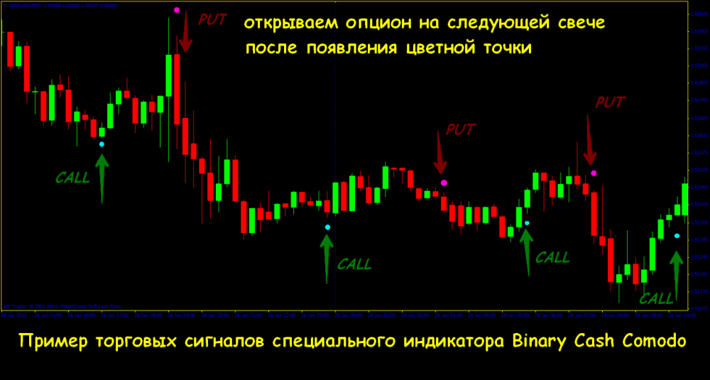 bináris riasztási jelek a bináris opciók áttekintéséhez linkek, ahol pénzt kereshet