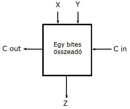 működő diagram a bináris opciókhoz)