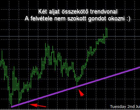 trendvonal a kereskedésben