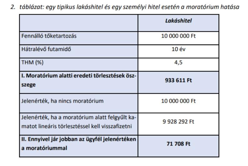 a főmunkán felül további jövedelem)