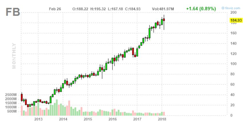 részvényárfolyam a kereskedésben
