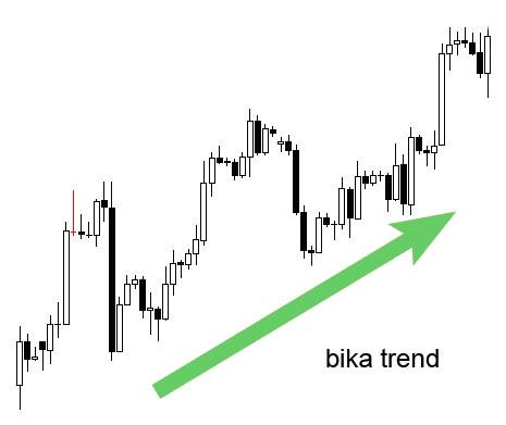 miért működnek a trendvonalak)