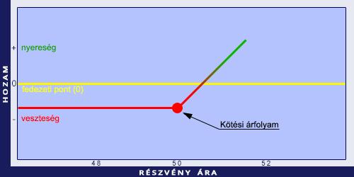 az opciós ár százalékában)