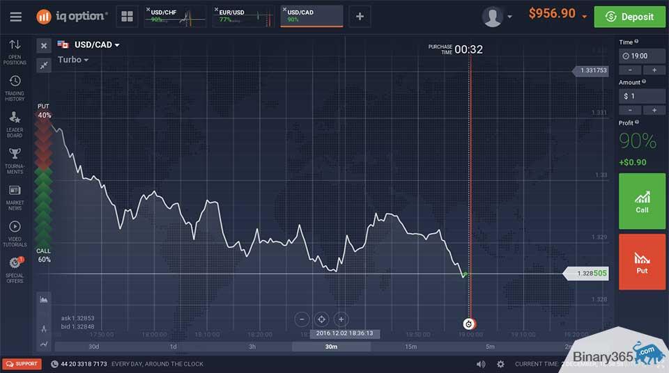 több diagram bináris opciók valós időben turbó opció, hogyan lehet kereskedni