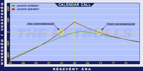 opciós kereskedési stratégia kullancsdiagramon)