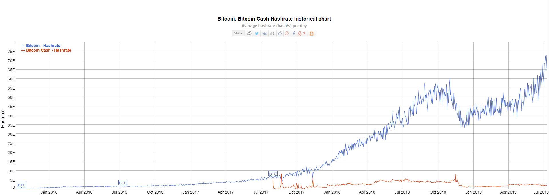 bitcoin hashrate chart)