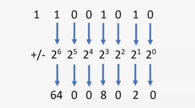 Számrendszerek és bináris kódok