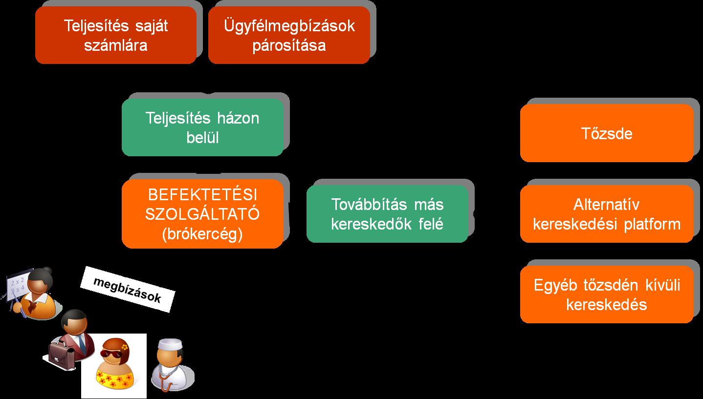 kereskedési közvetítés)