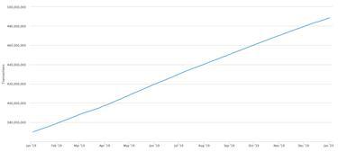 bitcoin amit tudsz mennyi pénzt tud keresni egy év alatt