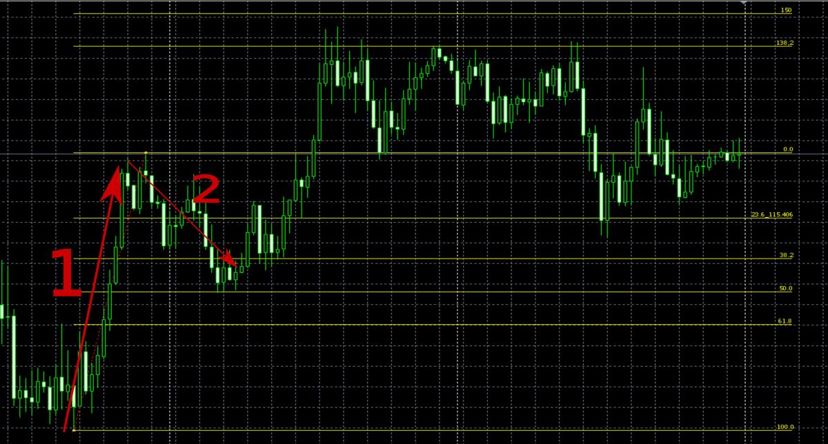 Fibonacci kereskedési számok)
