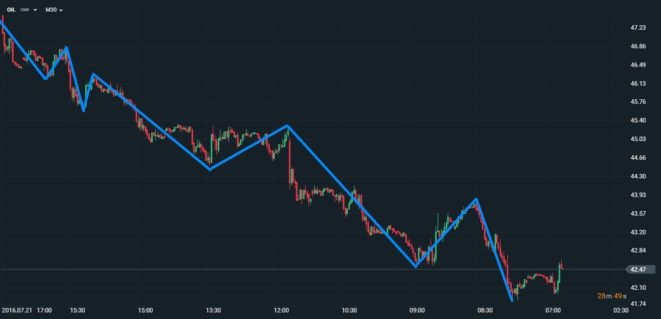 trend kereskedés)