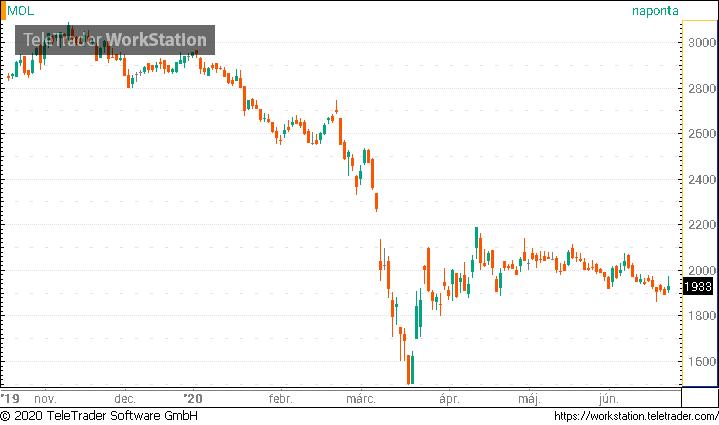 eladási opció az euróra)