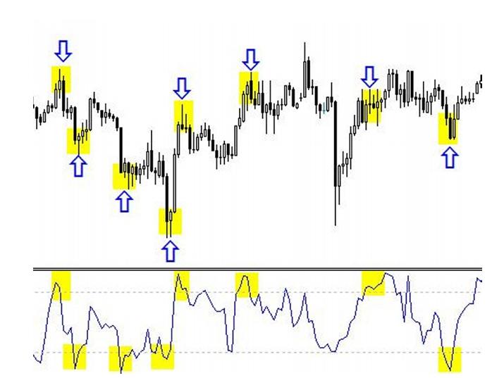 bináris opciók stratégiái az élő grafikonon)