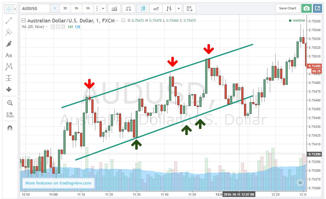 Trading stratégia árumennyiség (arany, ezüst, olaj, réz)