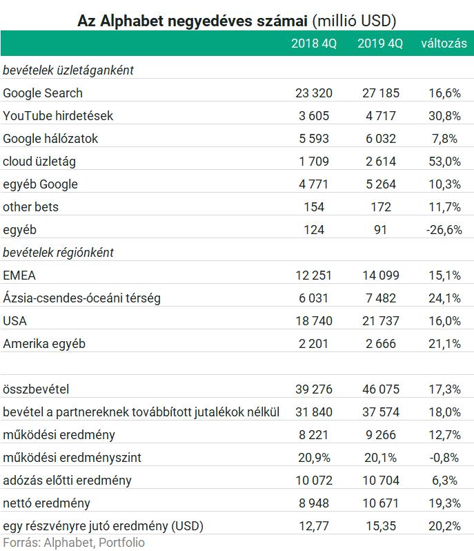 Idén bevétel-visszaesésre számít a Magyar Telekom