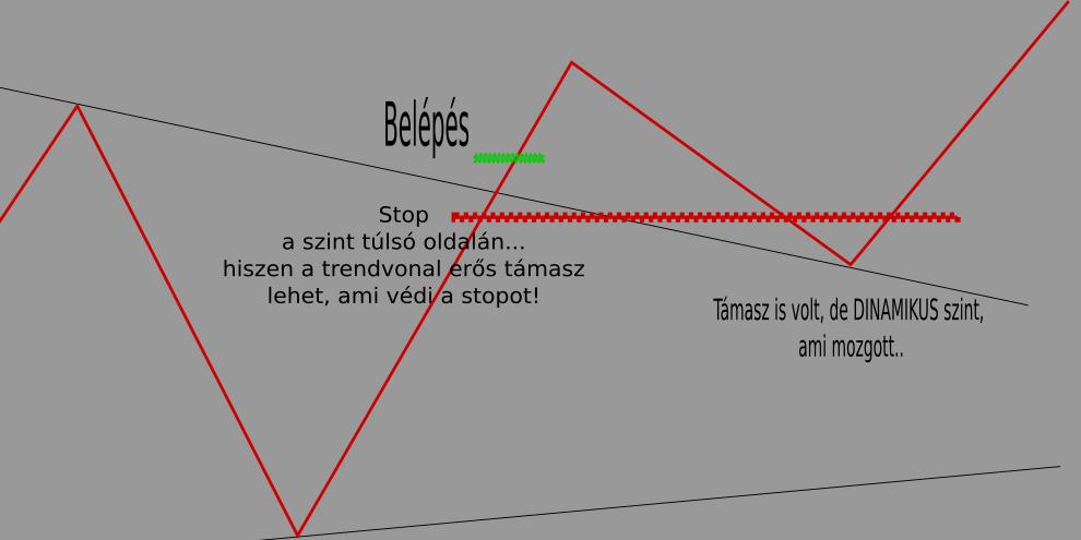 trendvonal a kereskedésben)