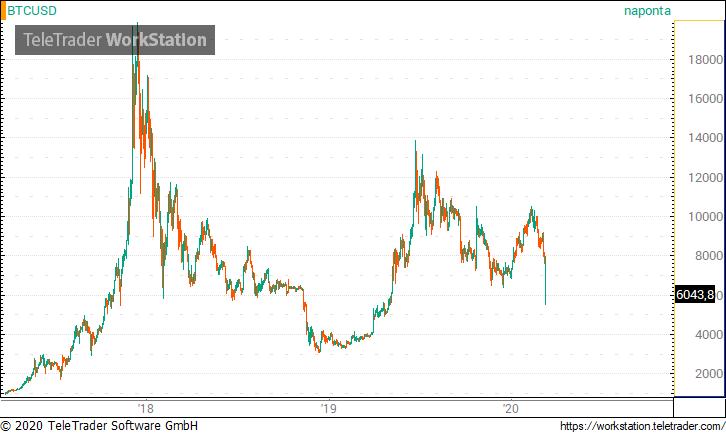 bitcoin dollár előrejelzés)