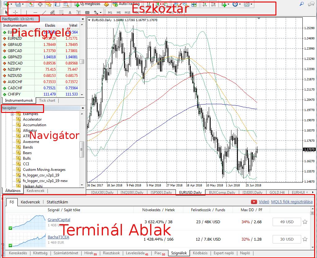 Olaj, olaj kereskedés CFD-ken - CFD WTI kereskedés