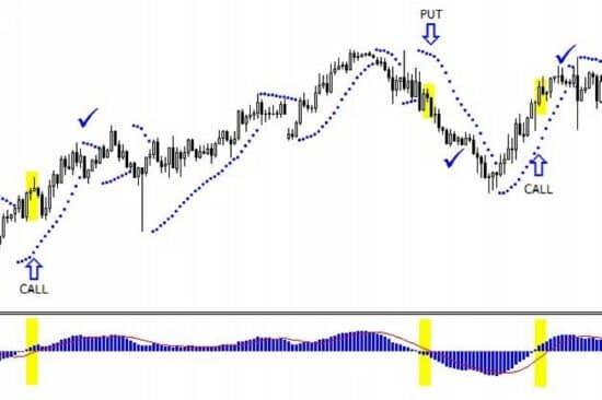 bináris opciók kereskedése a parabolikus mutató segítségével