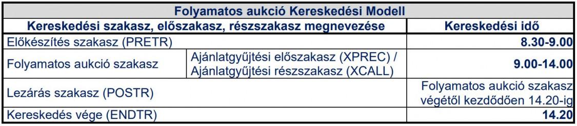 Európai tőzsdékről: információk, nyitvatartás, európai tőzsdeindexek árfolyama, kereskedése