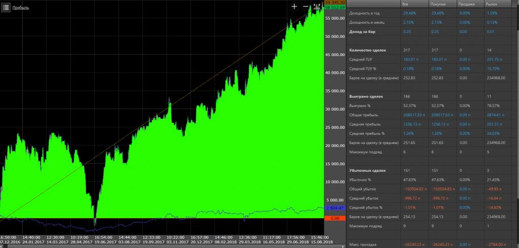a nap végi bináris opciós kereskedési stratégiák a kiegészítő jövedelem felsorolása