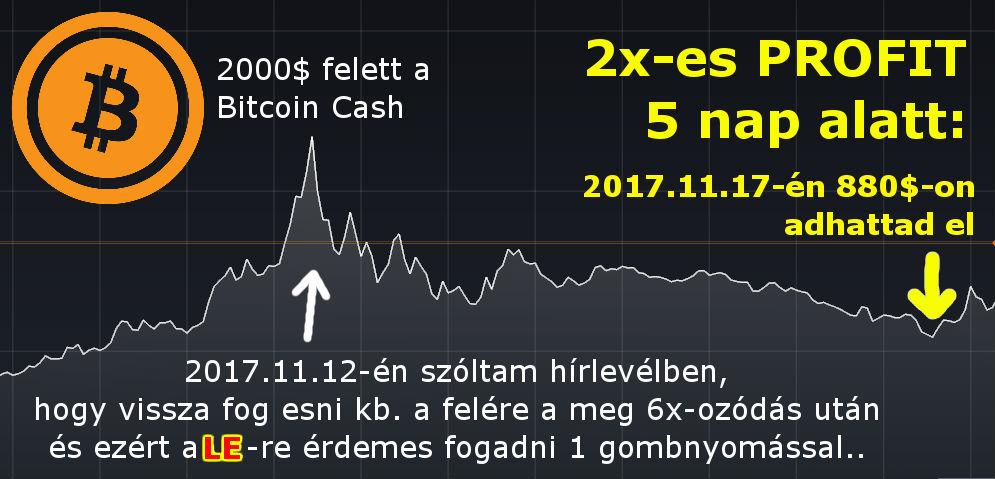 a bitcoinbe való befektetés jó ötlet