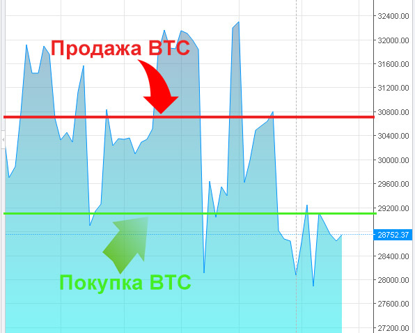 keresni a bitcoin módokat lehetőségek a pénzben mi ez