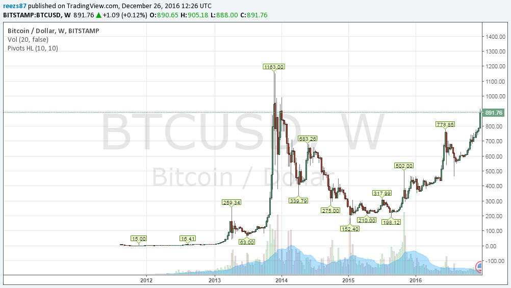 bitcoin árfolyam ma dollárra)