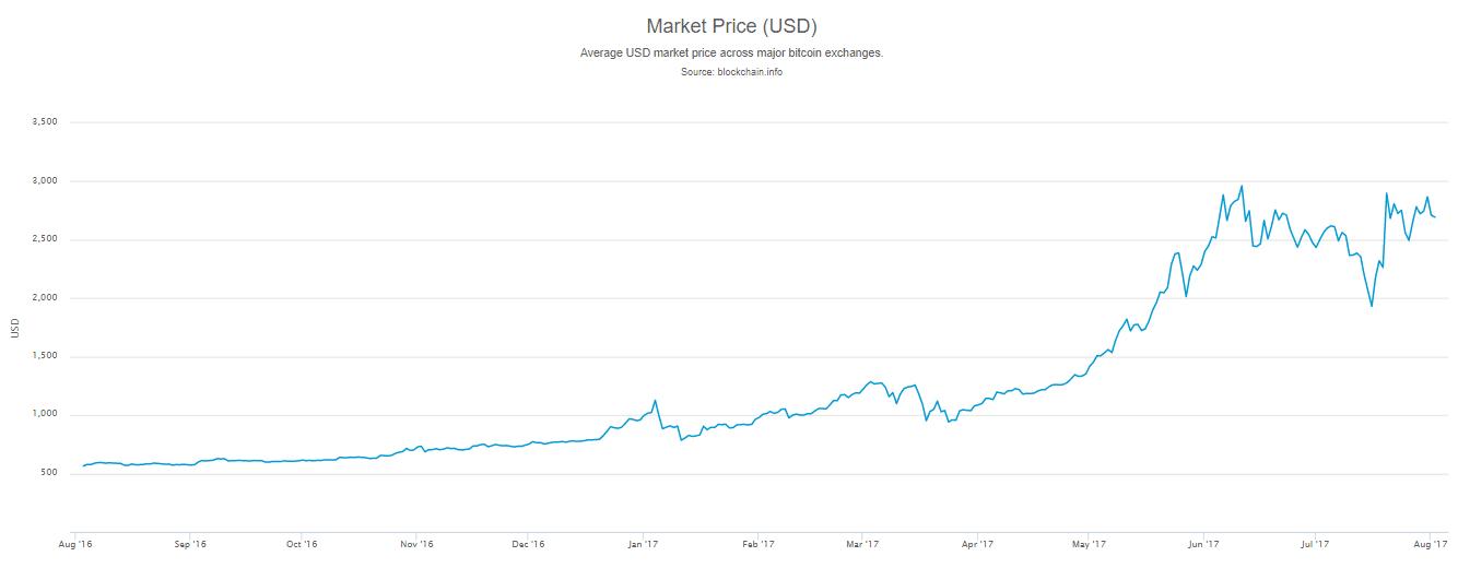 bitcoin tanfolyam vásárlása