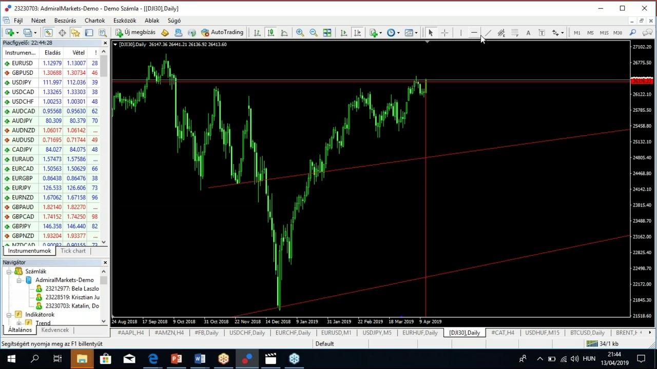 kereskedési platform származékos piacokon történő kereskedéshez