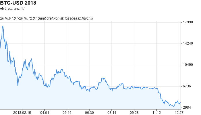 bitcoin árfolyam a kezdő diagramból)