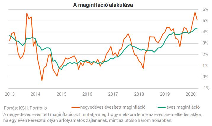 inflációs lehetőség
