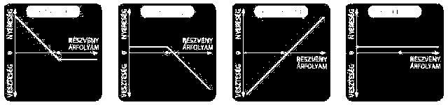 bináris opciós betéti módszerek)