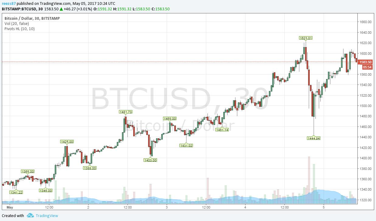 bitcoin árfolyam a kezdő diagramból