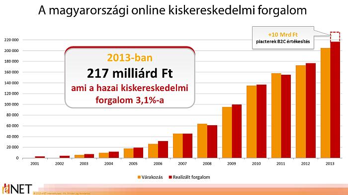 adatok a kereskedelemben)