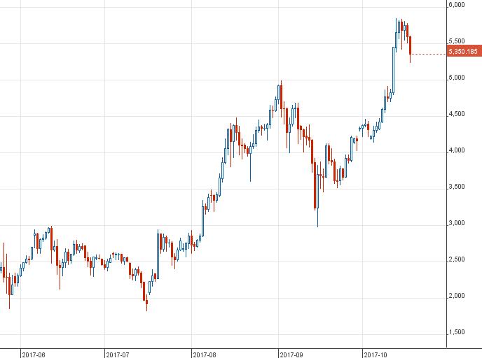 A Bitcoin mélyrepülése maga alá temette a fél kriptovilágot - designaward.hu