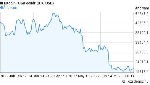 bitcoin dollár előrejelzés