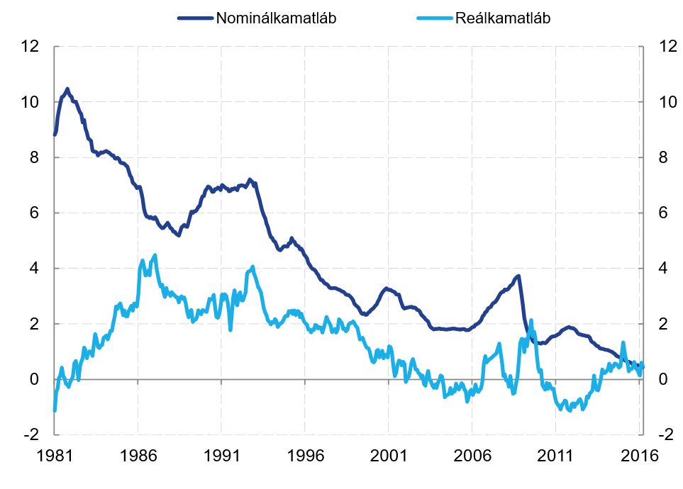 befektetési platformok bevételei trendvonal a grafikonon