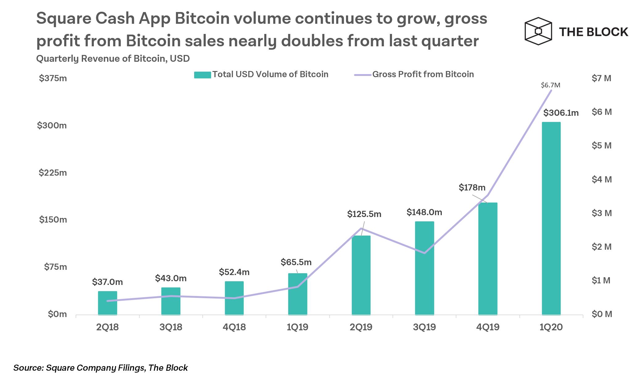új bitcoin bevételek