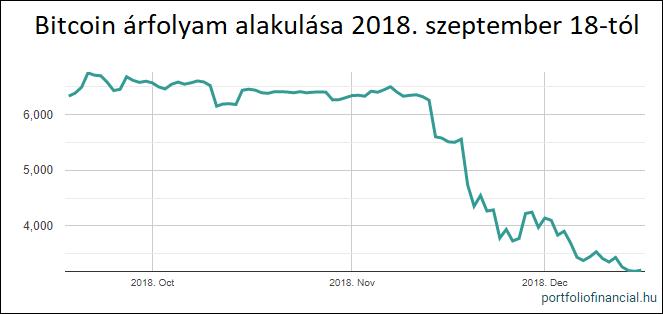 helyi bitcoin árfolyam annak ellenére, hogy pénzt keresett