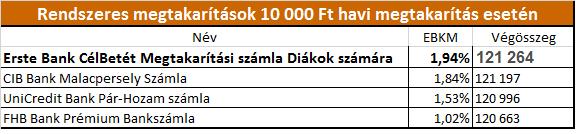 OTP Bank standard betét | OTP Bank