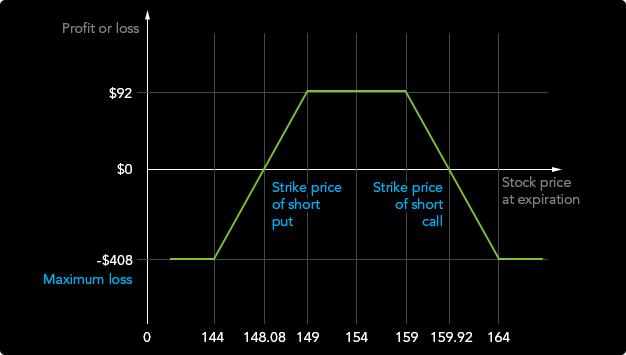 Forex stratégia - EMA + Awesome Oscillator - MattOption