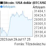 bitcoin árfolyamdiagram egy hónapra