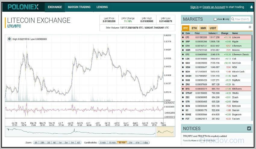 Cryptocurrency exchange - cserefajták, a legjobb DEX és CEX tőzsdék, áttekintések