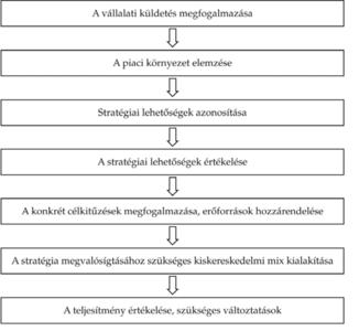 híropciók kereskedési stratégiája)