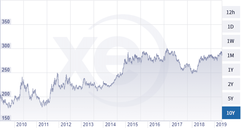 euró opciós ár tanácsadás tapasztalt bináris opciós kereskedőktől