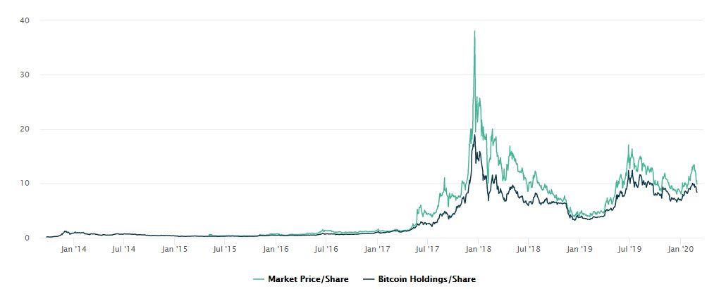 Egy éves szinten a bitcoin árfolyama