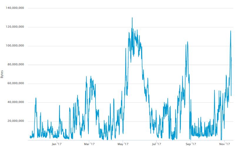 bitcoin sebesség