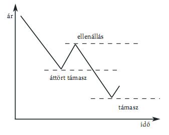 a trendvonalak metszéspontja